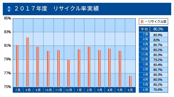 2015年度 リサイクル率実績