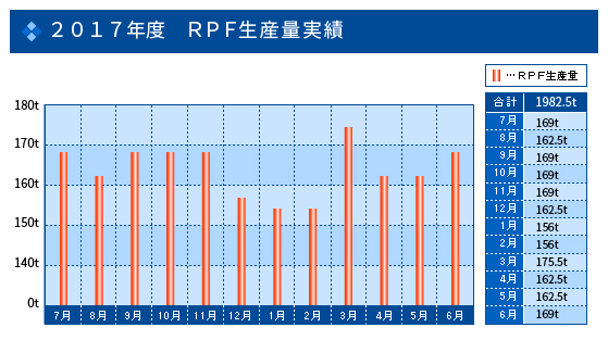 2015年度 RPF生産量実績