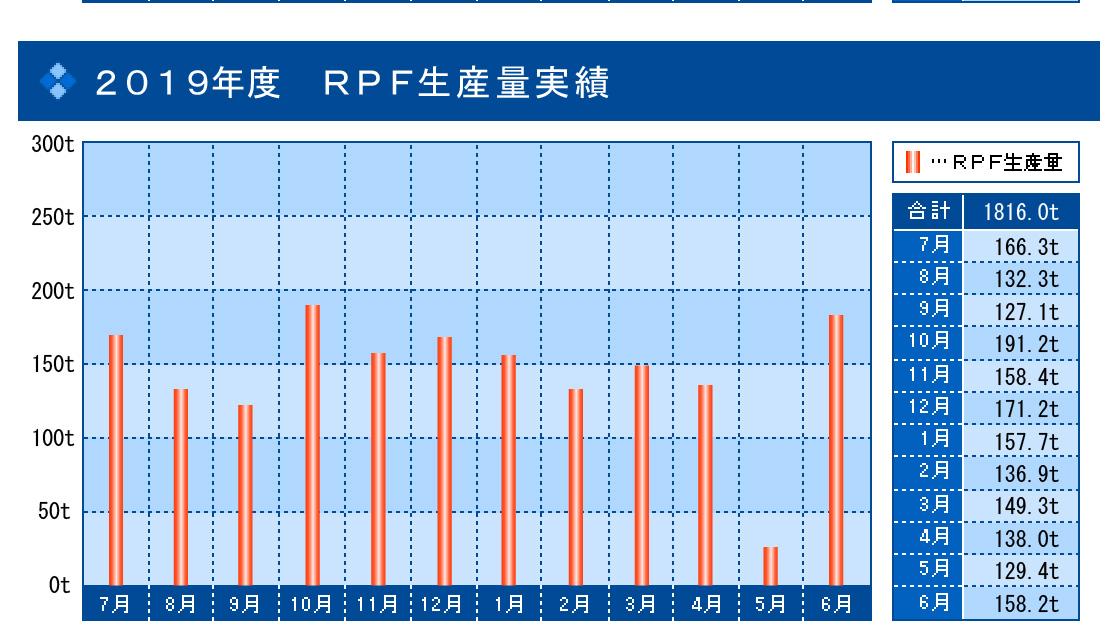 2019年度 RPF生産量実績